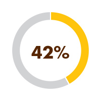 42% of Indigenous 15-24 year old's were no in education, employment or training (2016)