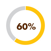 60% Of Australia's 25 year old's unable to secure fill-time employment despite post-school qualifications