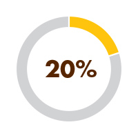 20% is what this number will rise to if they attend 3-4 days per week