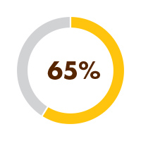 65% is what this number will rise to if they attend 4-5 days per week